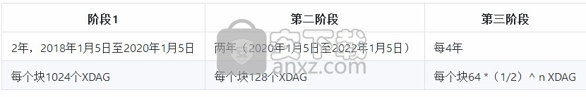 XDAG挖矿软件
